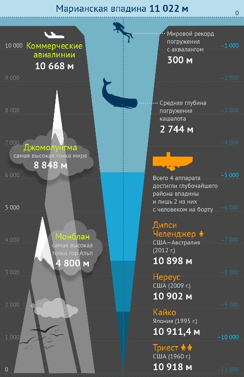 определить глубину погружения лодки